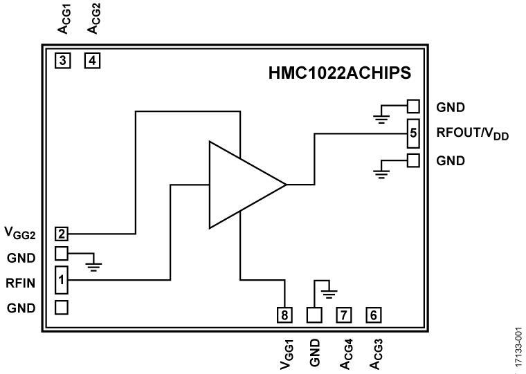 HMC1022A-Die