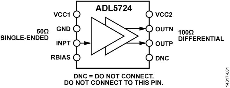 ADL5724