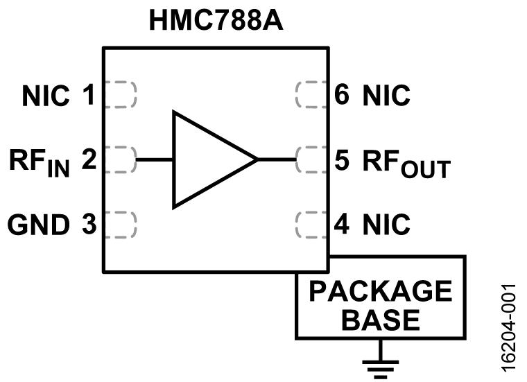 HMC788A
