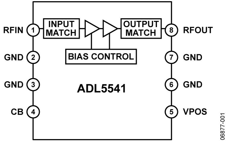 ADL5541