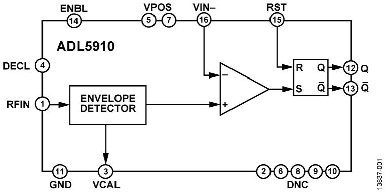 ADL5910