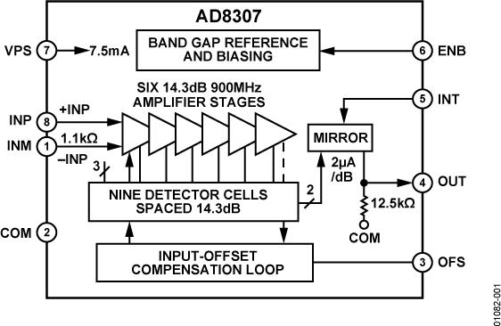 AD8307