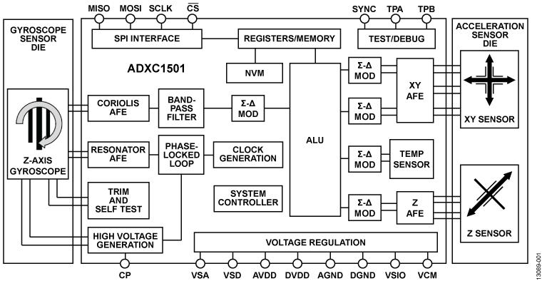 ADXC1501