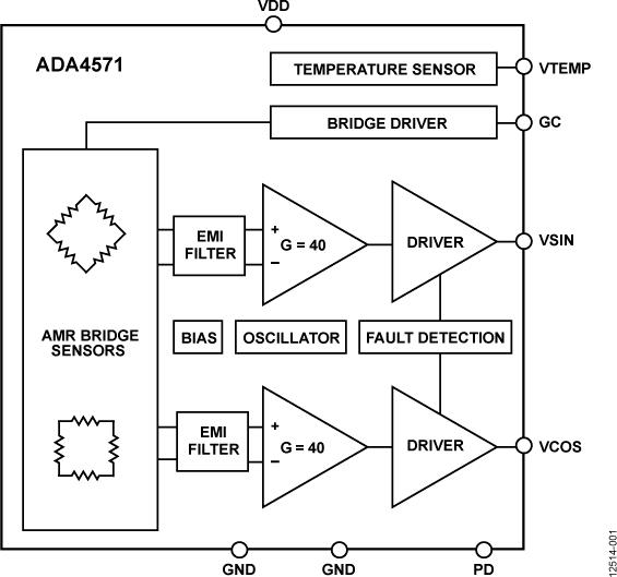 ADA4571