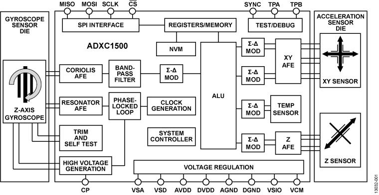 ADXC1500