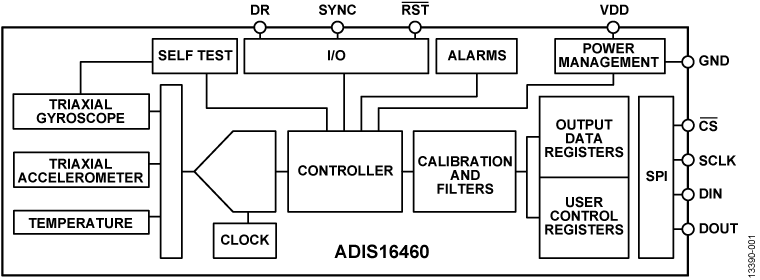 ADIS16460