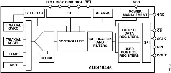 ADIS16445