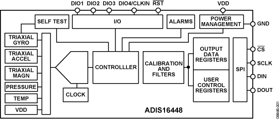 ADIS16448