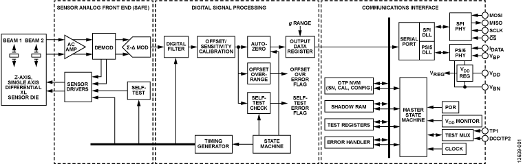 ADXL152