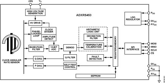ADXRS453