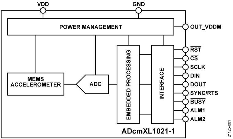 ADCMXL1021-1