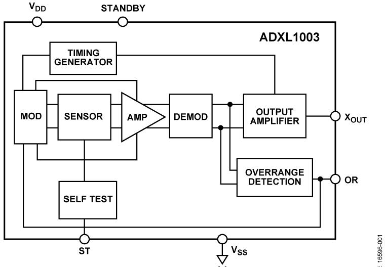 ADXL1003