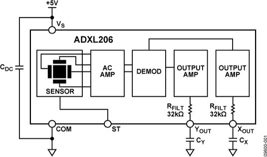 adxl206