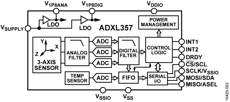 ADXL357