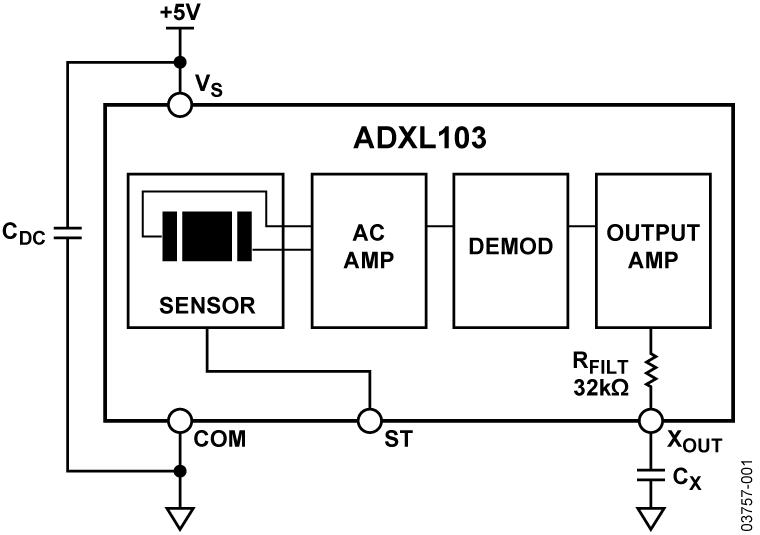 ADXL103