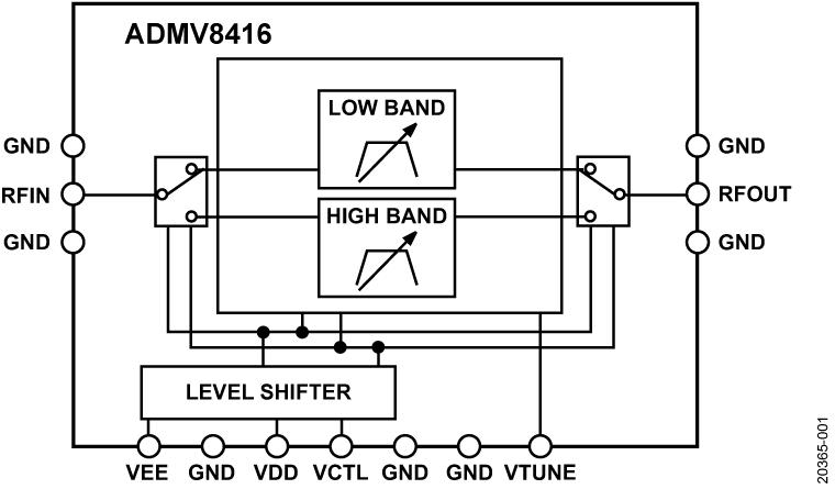 ADMV8416