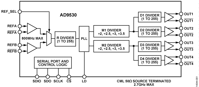 AD9530