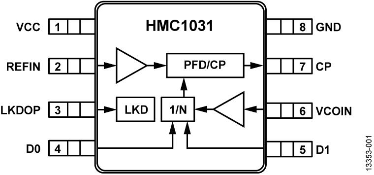 HMC1031