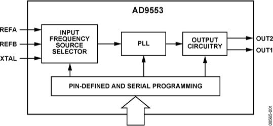 AD9553