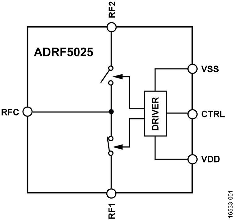 ADRF5025