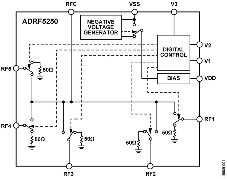 ADRF5250