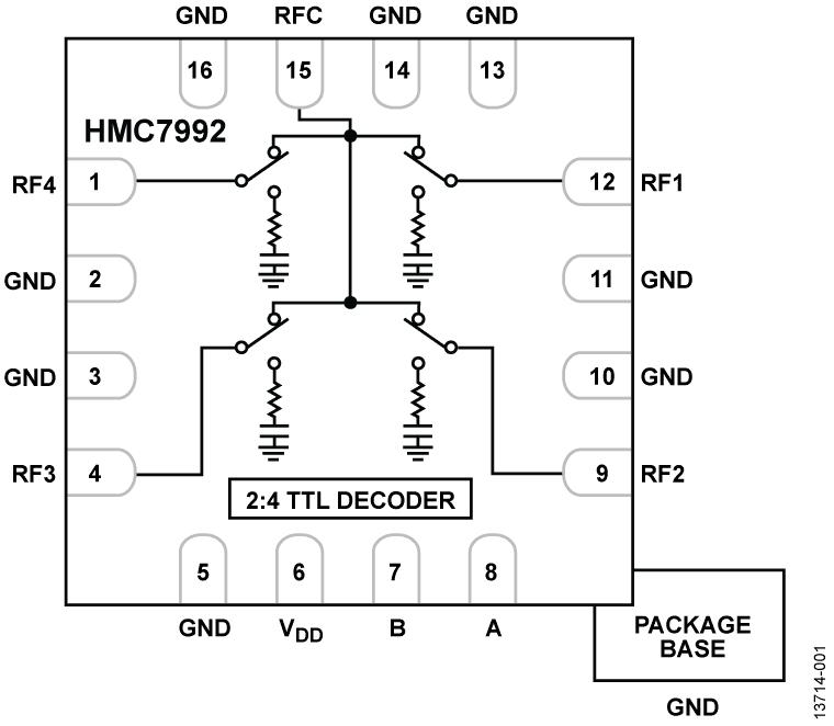 HMC7992