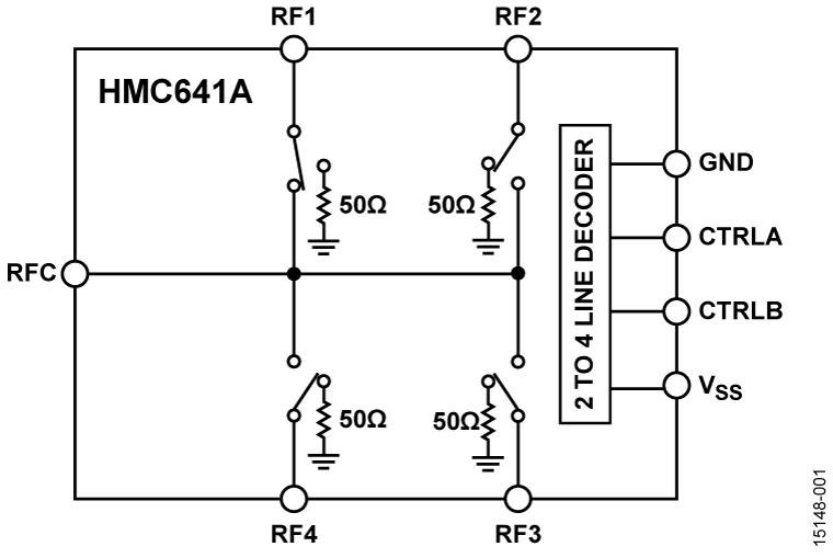 HMC641A-DIE