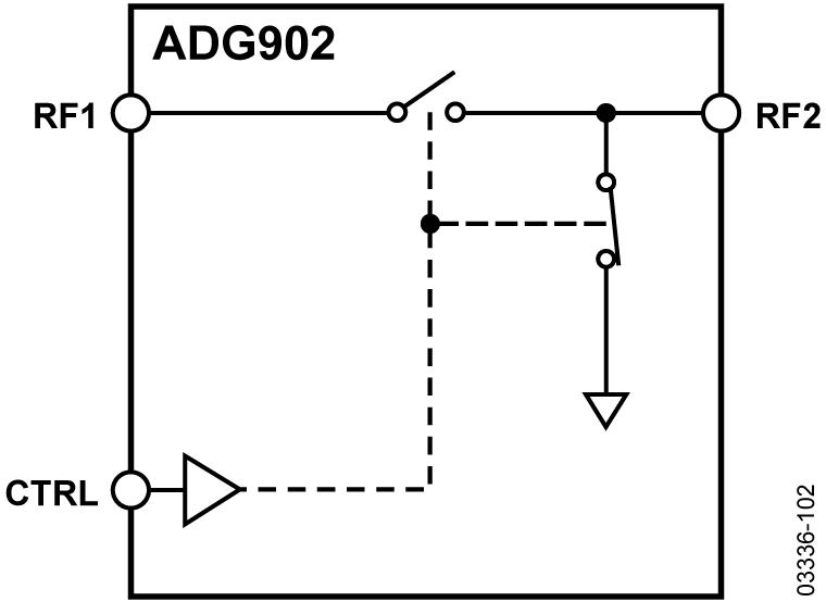 ADG902