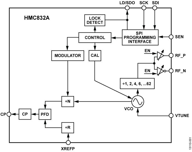 HMC832A