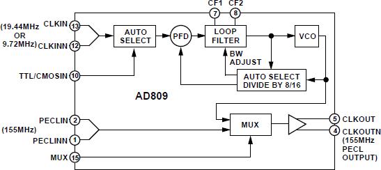 AD809