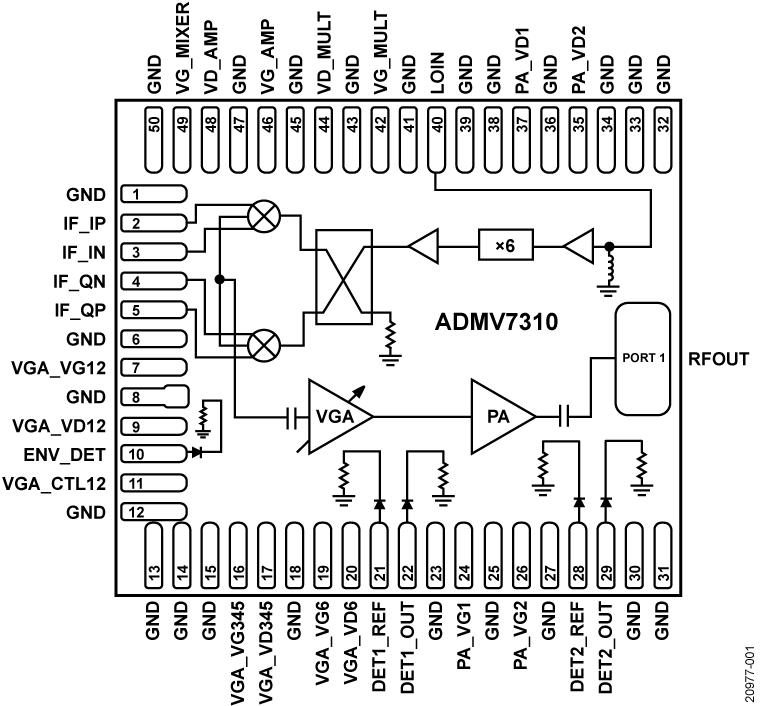 ADMV7310