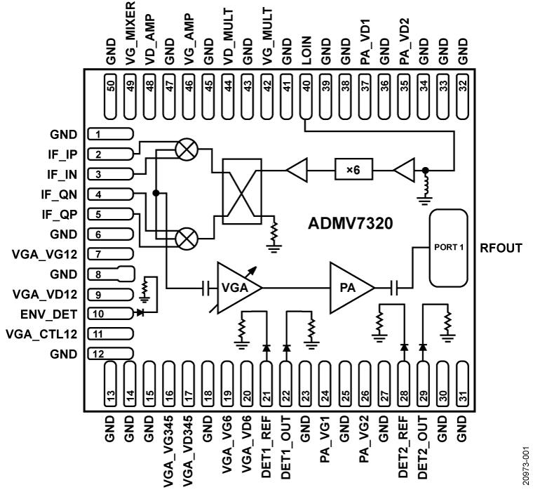 ADMV7320