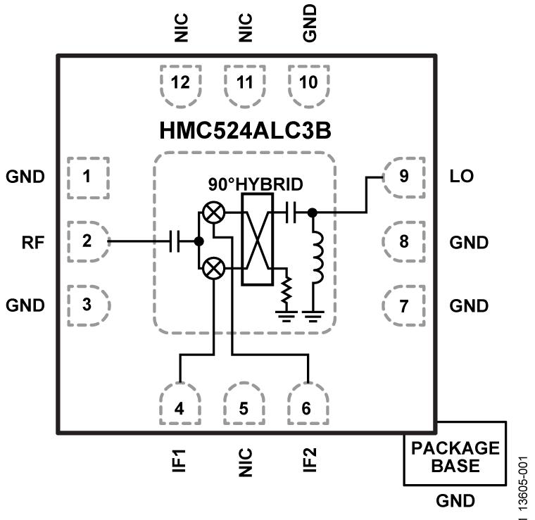 HMC524A