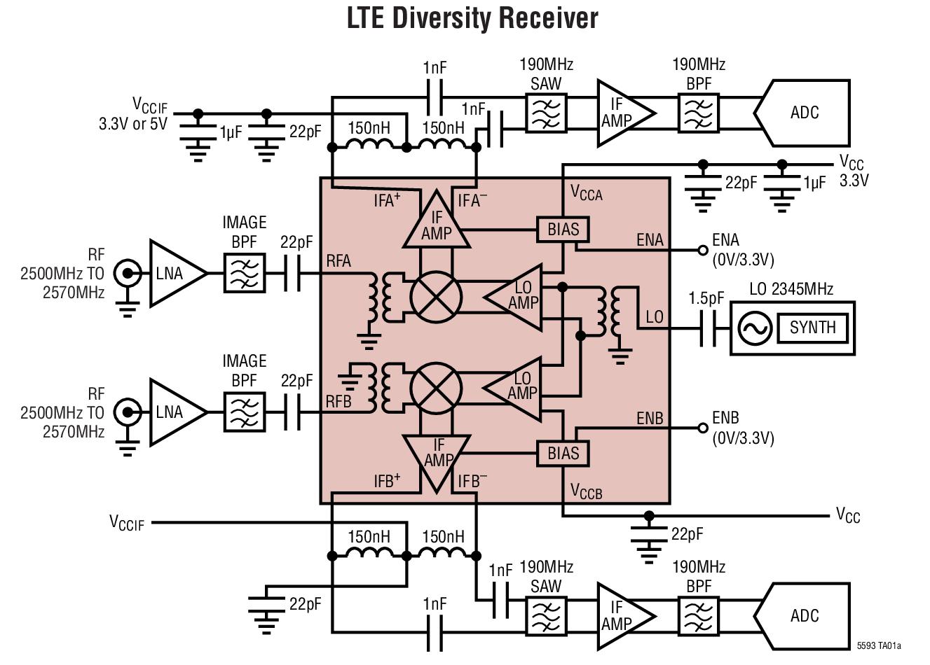 LTC5593
