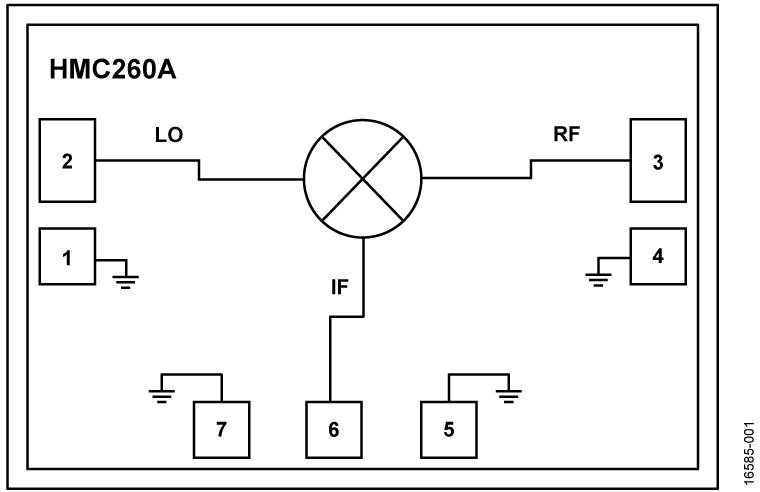 HMC260A-Die