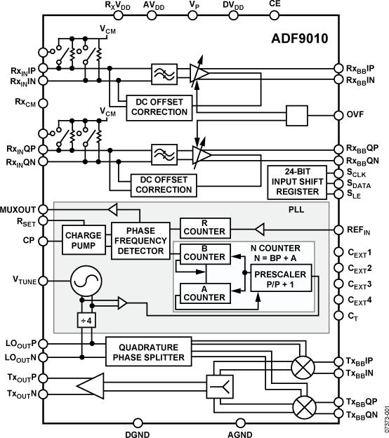 ADF9010