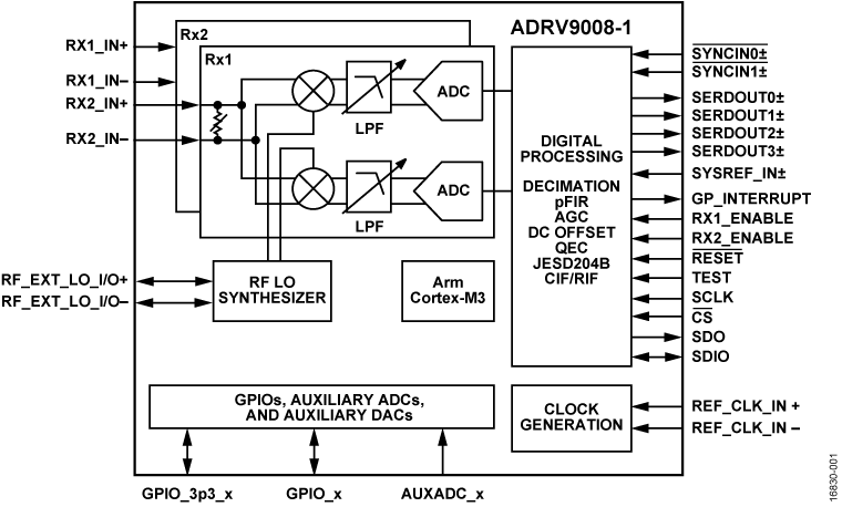 ADRV9008-1