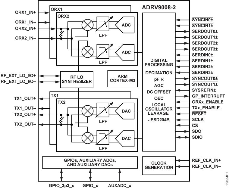 ADRV9008-2