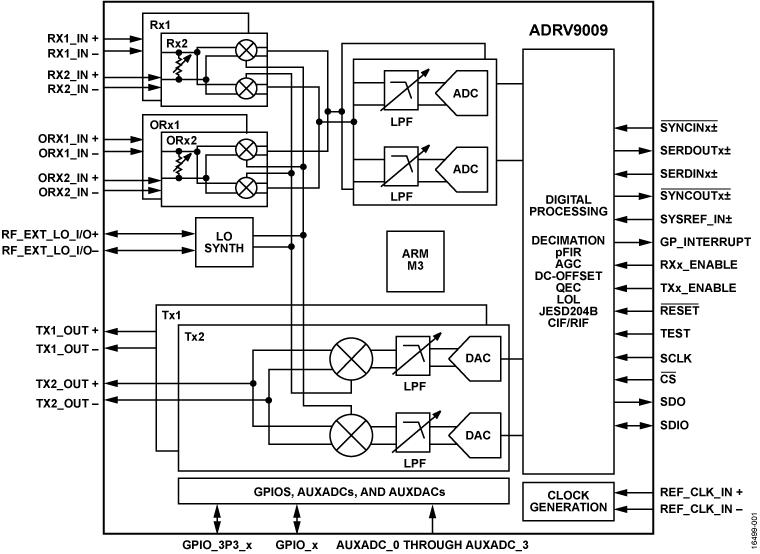 ADRV9009