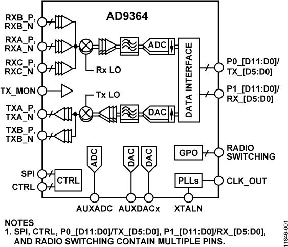 AD9364