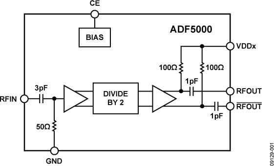 ADF5000