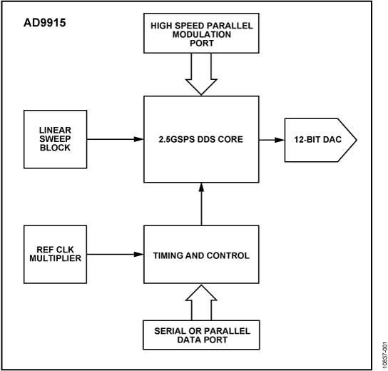 AD9915