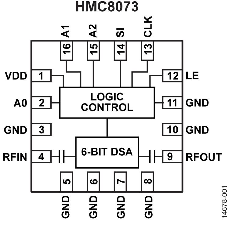 HMC8073