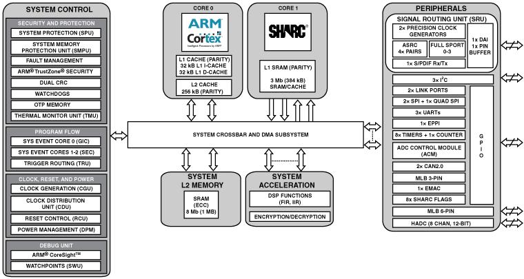 ADSP-SC570