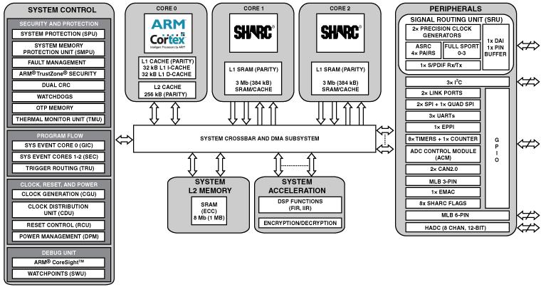 ADSP-SC571