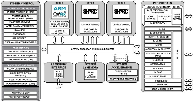 ADSP-SC573