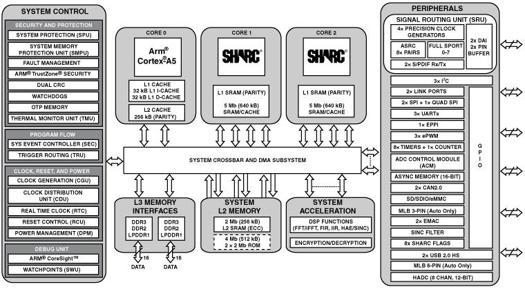 ADSP-SC587