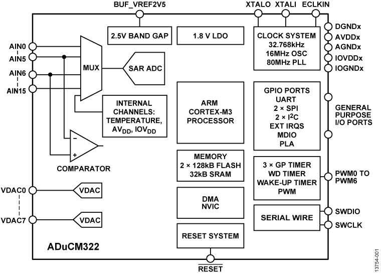 ADuCM322
