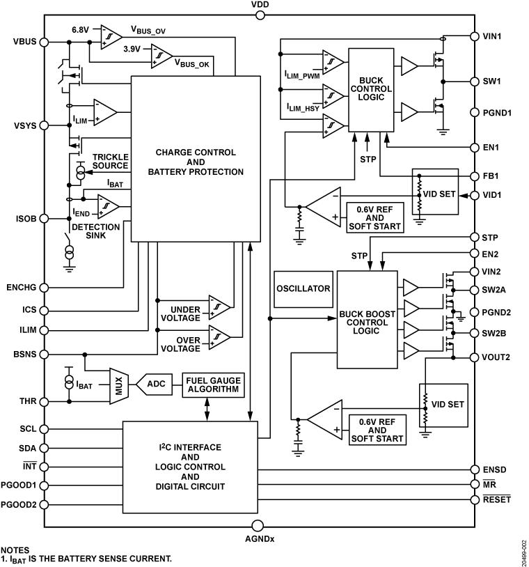 ADP5360