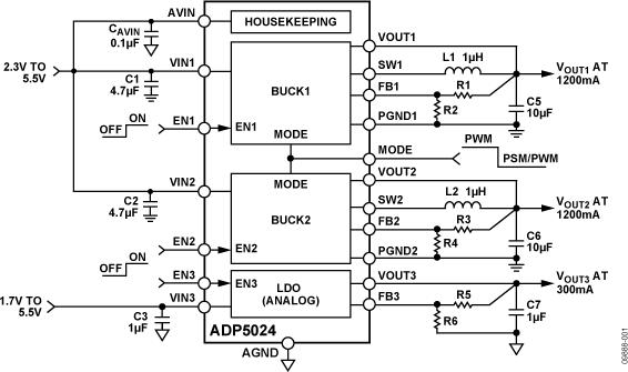ADP5024